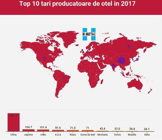 infografic top producatoare de otel 2017